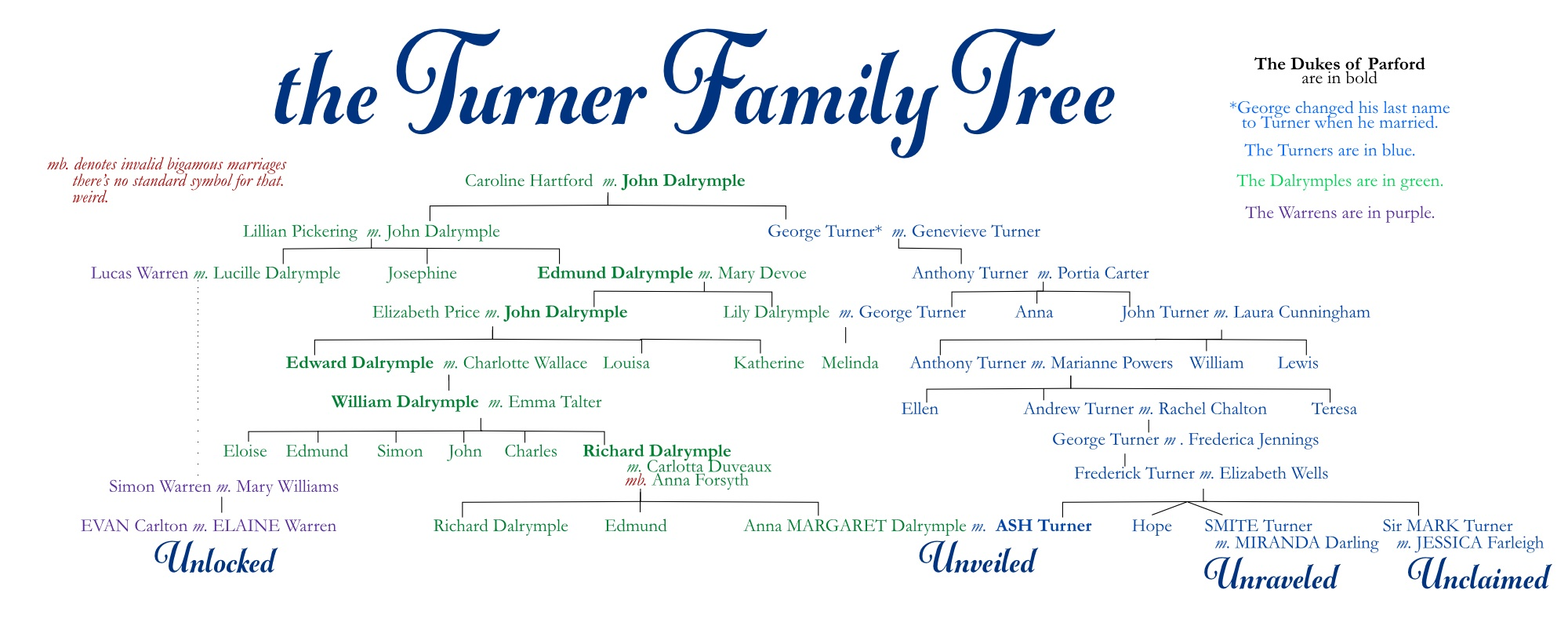 A very large and convoluted Turner Family Tree, going back six generations, with lots and lots of names. Ash and Margaret are shown here.